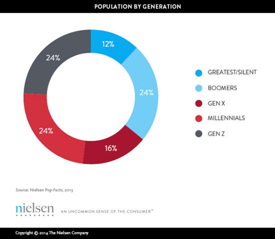 U.S. Population by Generation - Nielsen Pop-Facts 2013