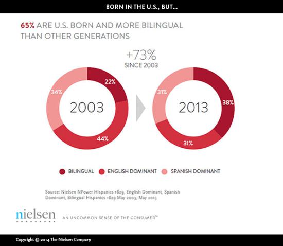 U.S. Millennial Population By Language Spoken - Nielsen Pop-Facts 2013
