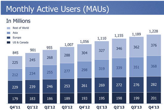 Monthly Active Users - USA-Canada, Europe, Asia and Rest of the World - Facebook - Q4 2013