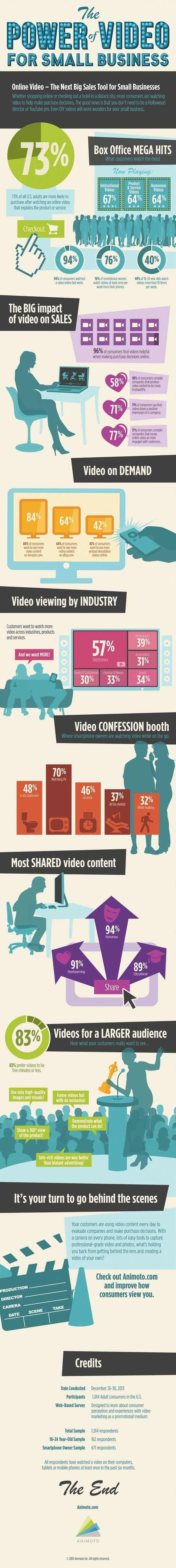 The Power of Video For Small Business - Animoto
