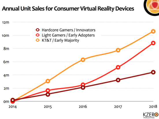 Estimated Annual Unit Sales of Consumer Vitual Reality Hardware and Software - 2014 through 2018 - Kzero