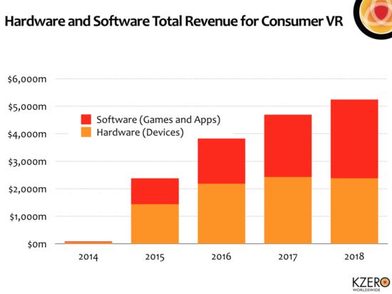 Estimated Annual Revenues Consumer Vitual Reality Hardware and Software - 2014 through 2018 - Kzero