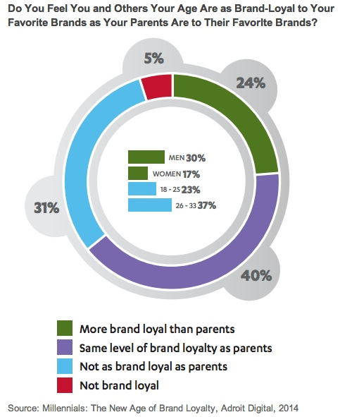 Do You Feel You And Others Your Age Are As Loyal To Your Favorite Brands As Your Parents Are To Their Favorite Brands