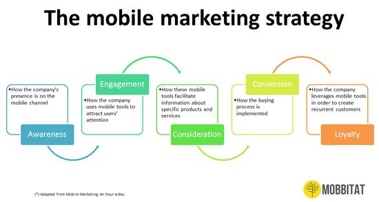 The Mobile Marketing Strategy  - Mobbitat