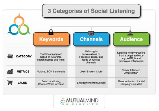 Three Categories of Social Listening