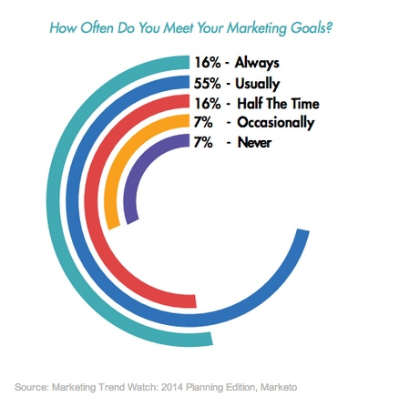 How Often Do You Meet Your Marketing Goals - Mareting Trend Watch - 2014 Planning Editin - Marketo