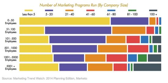 Number of Marketing Programs Run (By Company Size) - Mareting Trend Watch - 2014 Planning Editin - Marketo