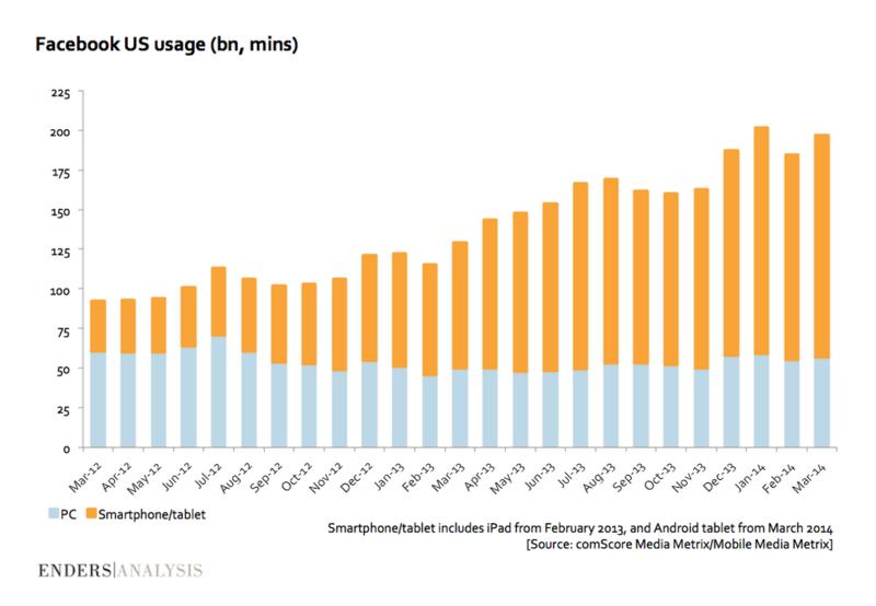 Facebook Usage - Desktop vs Mobile Users - In Billion Minutes - Facebook