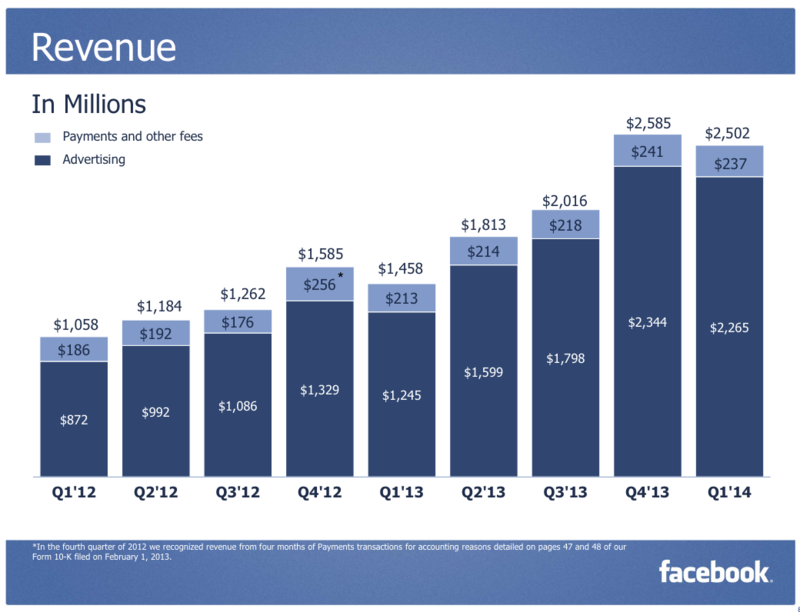 Facebook Quarterly Revenue - By Category - Advertising and Payments - Q1 2012 Through Q1 2014 - Facebook