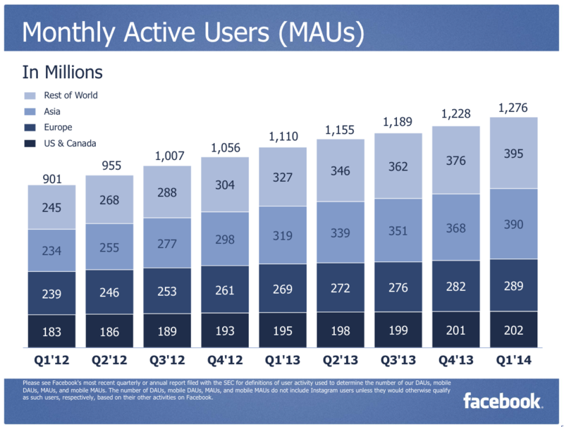 Facebook Monthly Active Users (MAUs) - US and Canada,,Europe, Asia and Rest of the World - Q1 2012 Through Q1 2014