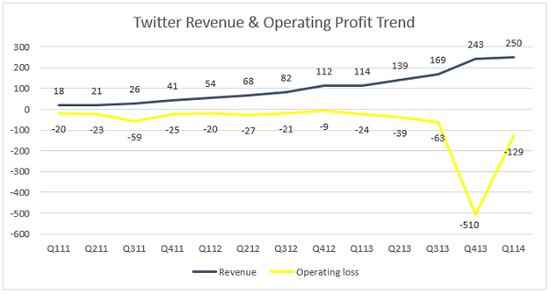 Twitter-Revenue-and-Profit by Quarter - Q1 2011 Through Q1 2014