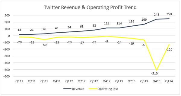 Twitter-Revenue-and-Profit by Quarter - Q1 2011 Through Q1 2014