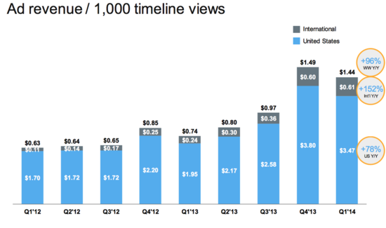 Twitter International and US Ad Revenue Per 1,000 Timeline Views by Quarter - Q1 2012 Through Q1 2014 - Business Insider