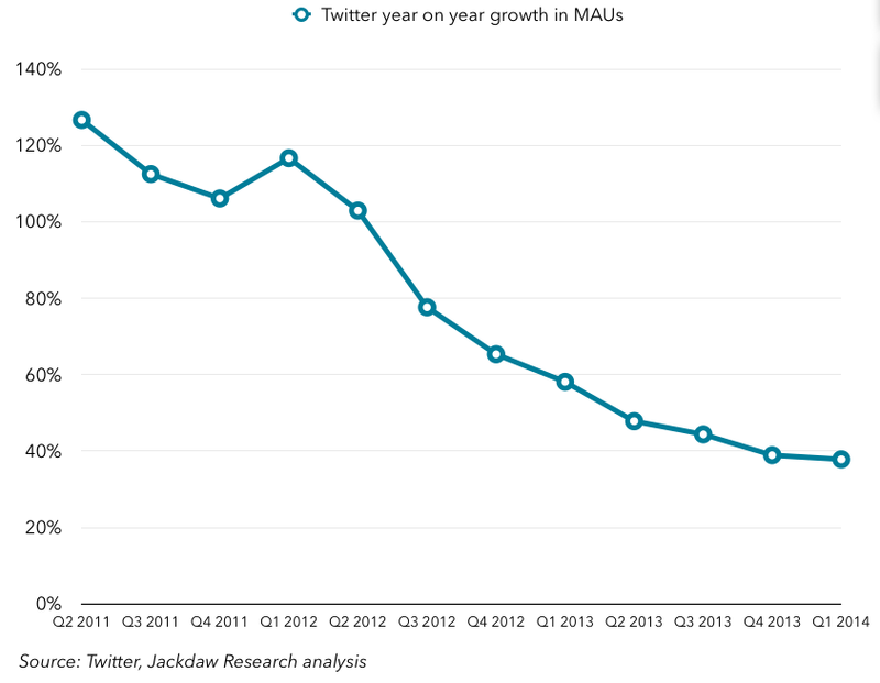 Twitter-percentage-growth-in-MAUs-year-on-year