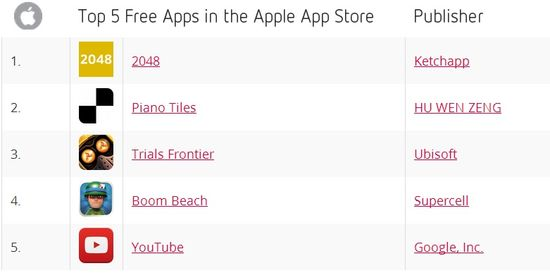 Top 5 Free Apps in the Apple App Store for April 2014 - Distimo