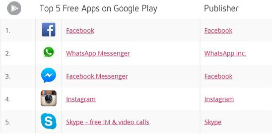Top 5 Free Apps on Google Play for April 2014 - Distimo
