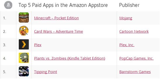 Top 5 Paid Apps in the Amazon Appstore for April 2014 - Distimo