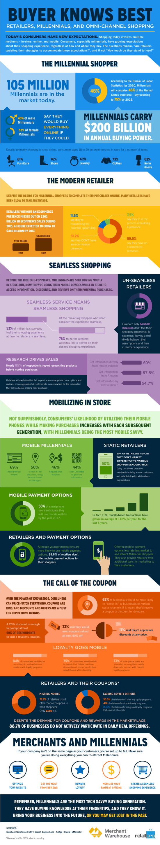 Buyer Knows Best -- Retailers, Millenials and Omnichannel Marketing - Merchant Warehouse, NRF