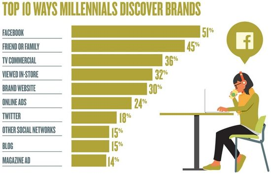 Top 10 Ways Millennials Discover Brands - Moosylvania Survey
