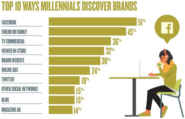 Top 10 Ways Millennials Discover Brands - Moosylvania Survey