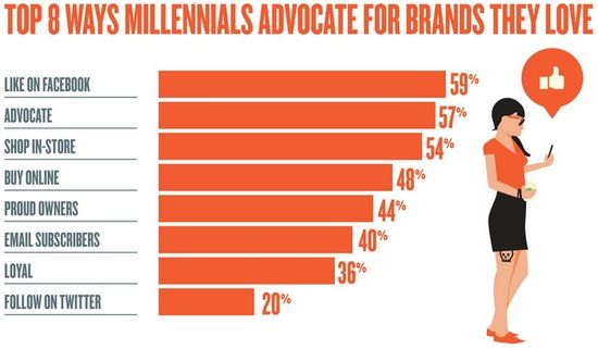 Top 8 Ways Millennials Advocate For Brands They Love - Moosylvania Survey