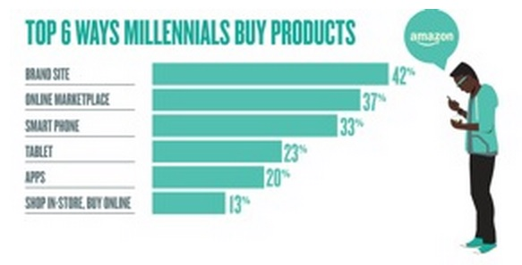 Top 6 Ways Millennials Buy Products