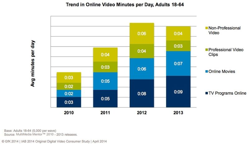 Trend In Online Video Minutes Per Day - Adults 18-64 - 2010 Through 2013 - IAB April 2014