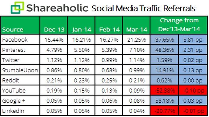 Social Media Traffic Referrals - Dec 2013, Jan 2014, Feb 2014, Mar 2014 and Percentage Change Dec 2013 and Mar 2014 - Shareholic