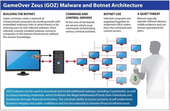 GameOver Zeus (GOZ) Malware and Botnet Architecture