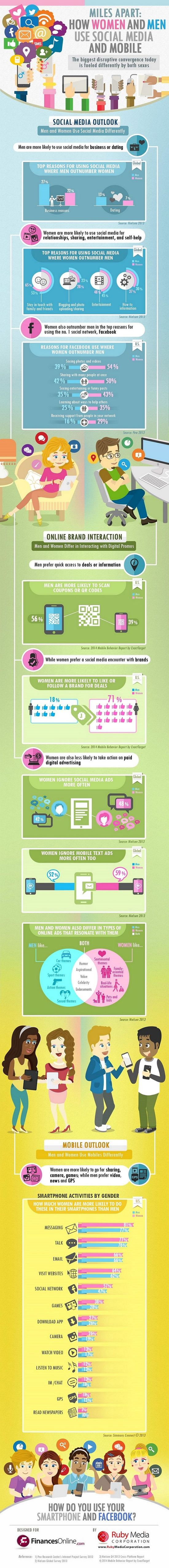 Miles Apart -- How Women and Men Use Social Media and Mobile Devices