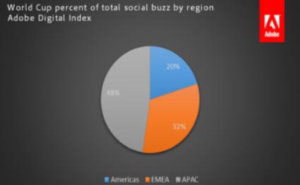World-cup-percent-of-social-buzz-by-region - Adobe Digital Index