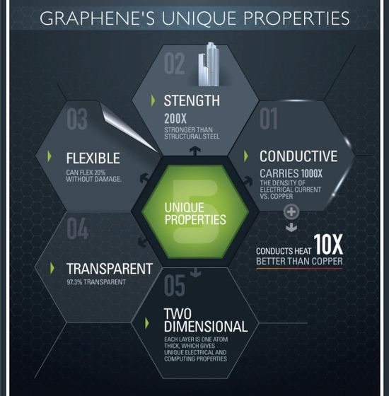 Graphene's Unique Properties