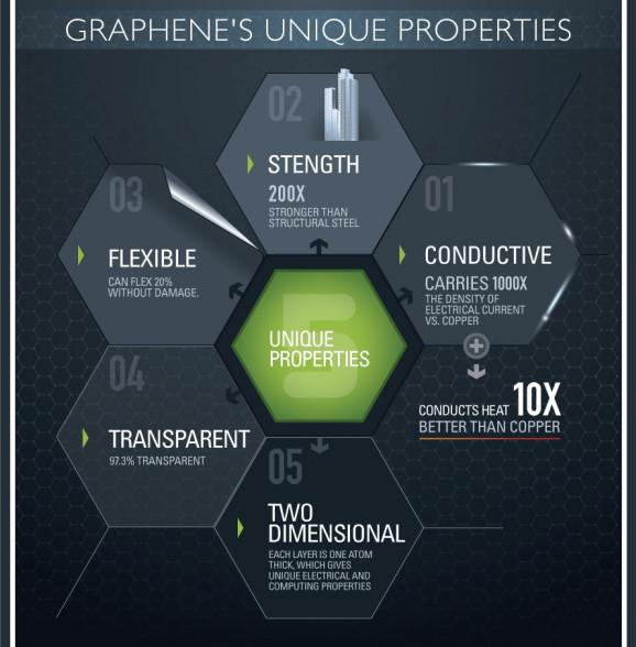 Graphene's Unique Properties