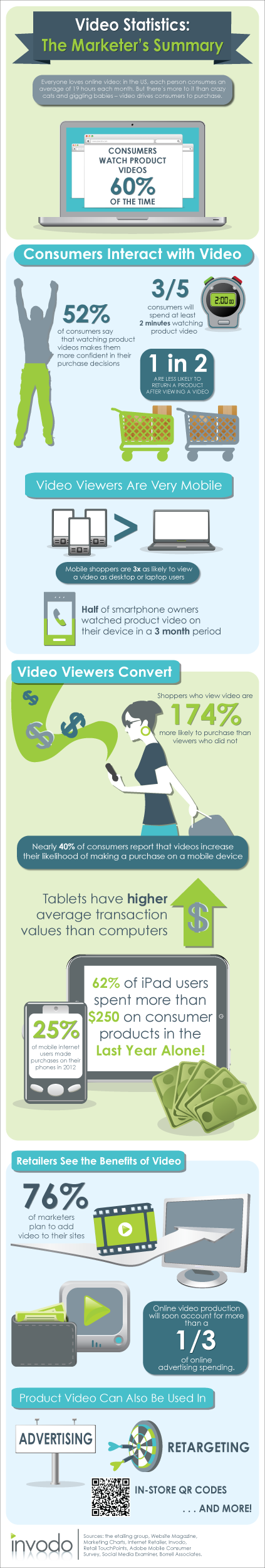 Video Statistics - The Marketer's Summary