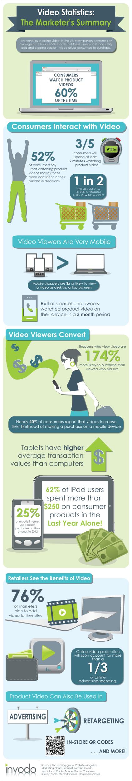 Video Statistics - The Marketer's Summary