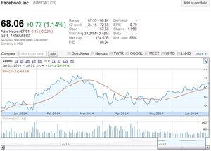 Facebook Inc (NASDAQ.FB) stock price since beginning of 2014 - Google Finance