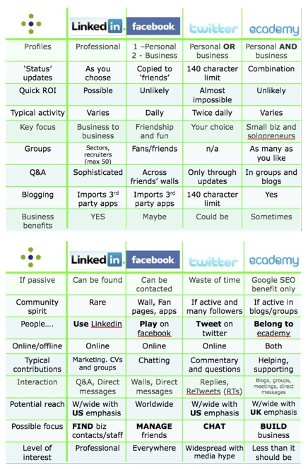 LinkedIn vs Facebook Comparison of Social Media Differences