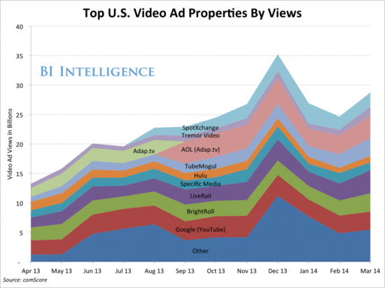 Top U.S. Video Ad Properties By Views - Monthly Video Ad Views in Billions - April 2013 through March 2014