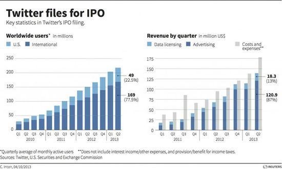 Twitter Files For IPO - Key Statistics in Twitter's IPO FIling - October 2013