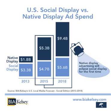 U.S. Social Display Advertising vs. Native Display Advertising - 2013, 2015 and 2018 - BIA Kelsey