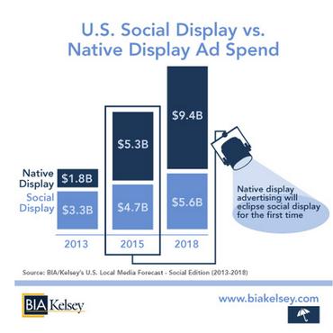 U.S. Social Display Advertising vs. Native Display Advertising - 2013, 2015 and 2018 - BIA Kelsey