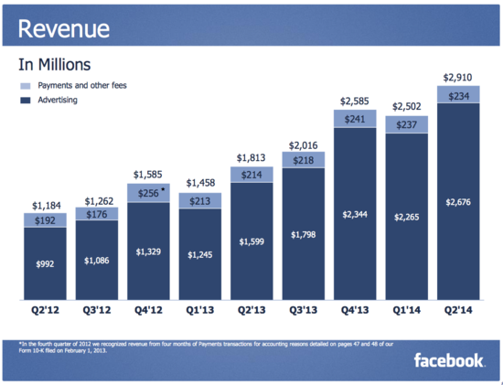 Facebook Revenues Q2 2012 Through Q2 2014 - Facebook 2