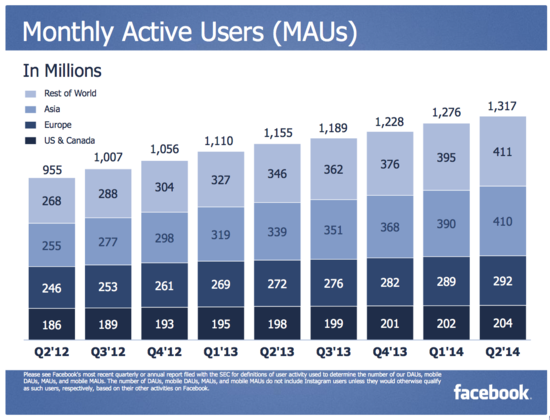 Facebook Monthly Active Users (MAUs) - Q2 2012 Through Q2 2014 - Facebook 4