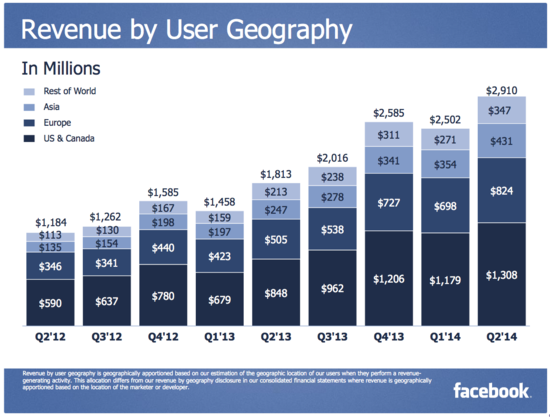 Facebook Revenue By User Geography - Q2 2013 Through Q2 2014 - Facebook 3