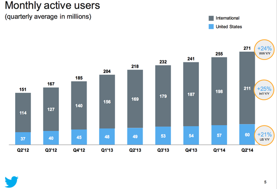 Twitter Monthly Active Users (MAUs) - Quarter Ending June 30, 2014