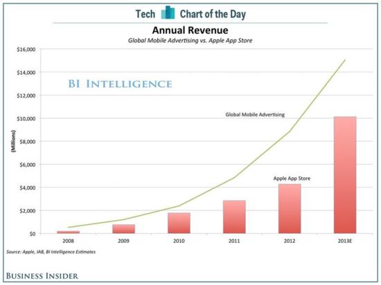 Annual Revenue Global Mobile Advertising vs Apple App Store - 2008 Through 2013 (Est) - Business Insider
