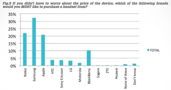 If Price Was No Object, Which Brand Handset Would You Purchase - UpStream and YouGov