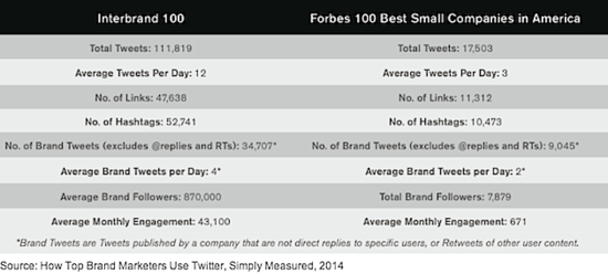 How Top Brand Managers Use Twitter