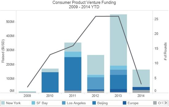 Consumer Product Venture Funding - 2009 Through 2014 YTD By Major US Metros and Worldwide