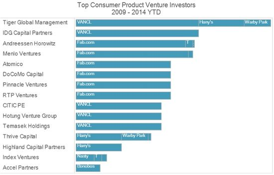 Top Consumer Product Venture Investors - 2009 Throuygh 2014 YTD